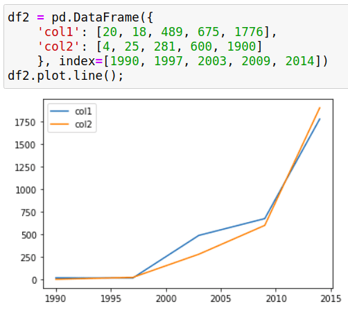 When plotting a pandas dataframe. the y-axis values are not displayed correctly - Stack Overflow