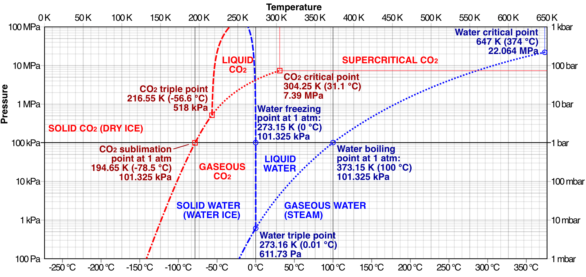normal boiling point phase diagram 3sgte wiring thermodynamics why do some substances undergo