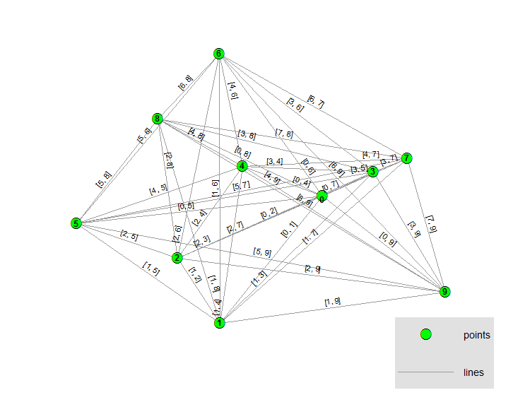 Drawing lines between all possible combinations of points