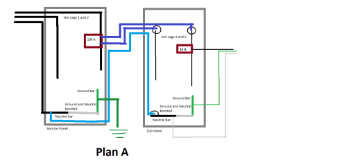 small resolution of can i run a sub panel with only 3 conductors