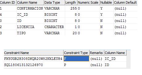 hibernate - Getting DB2 SQL Error: SQLCODE=-803. SQLSTATE=23505 from DB2 - Stack Overflow