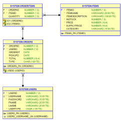 Functional Dependency Diagram 2004 Ford F150 Audio Wiring Database Normalization Looking For Feedback On What