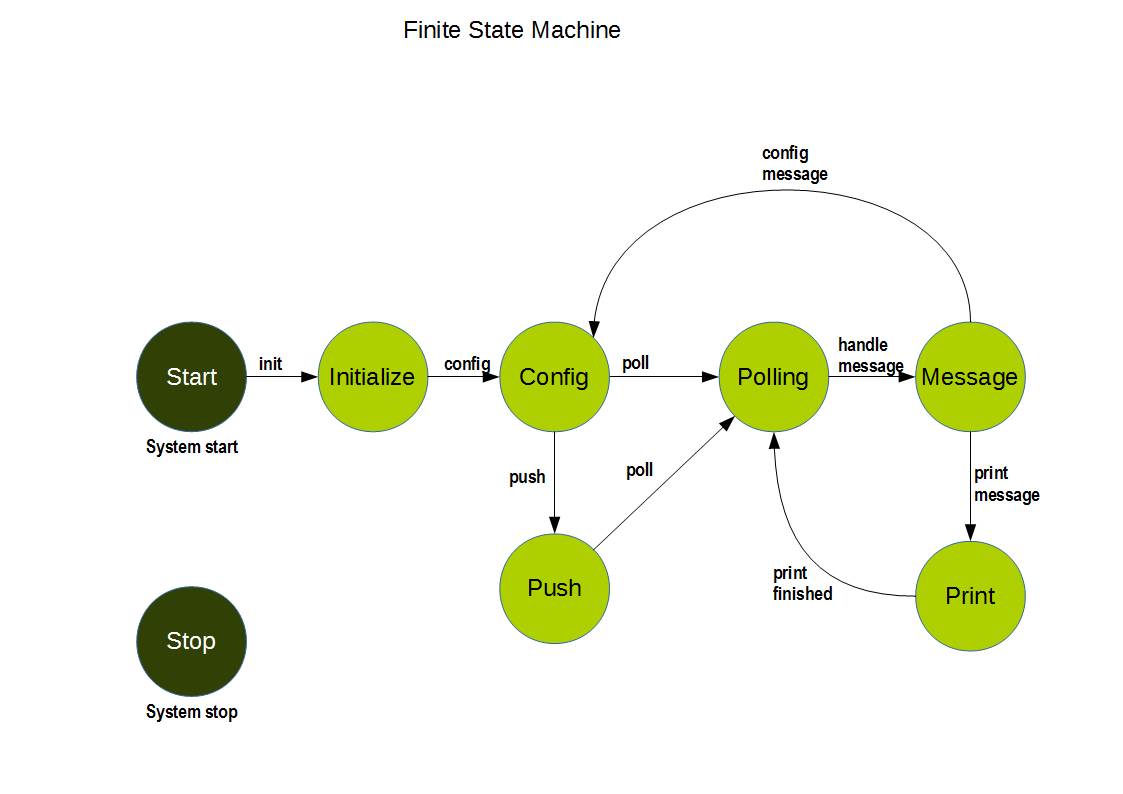 Class Finite State Machine For Java Client Best