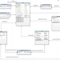 Hospital Database Design Diagram 5 Pin Cdi Box Wiring Mysql Dog Adoption