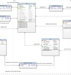 dog adoption rescue database design erd [ 1487 x 813 Pixel ]
