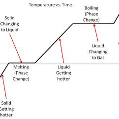 Temperature Enthalpy Diagram For Water Human Skeleton Labeled Kids Thermodynamics Could A Candle Theoretically Melt Iron