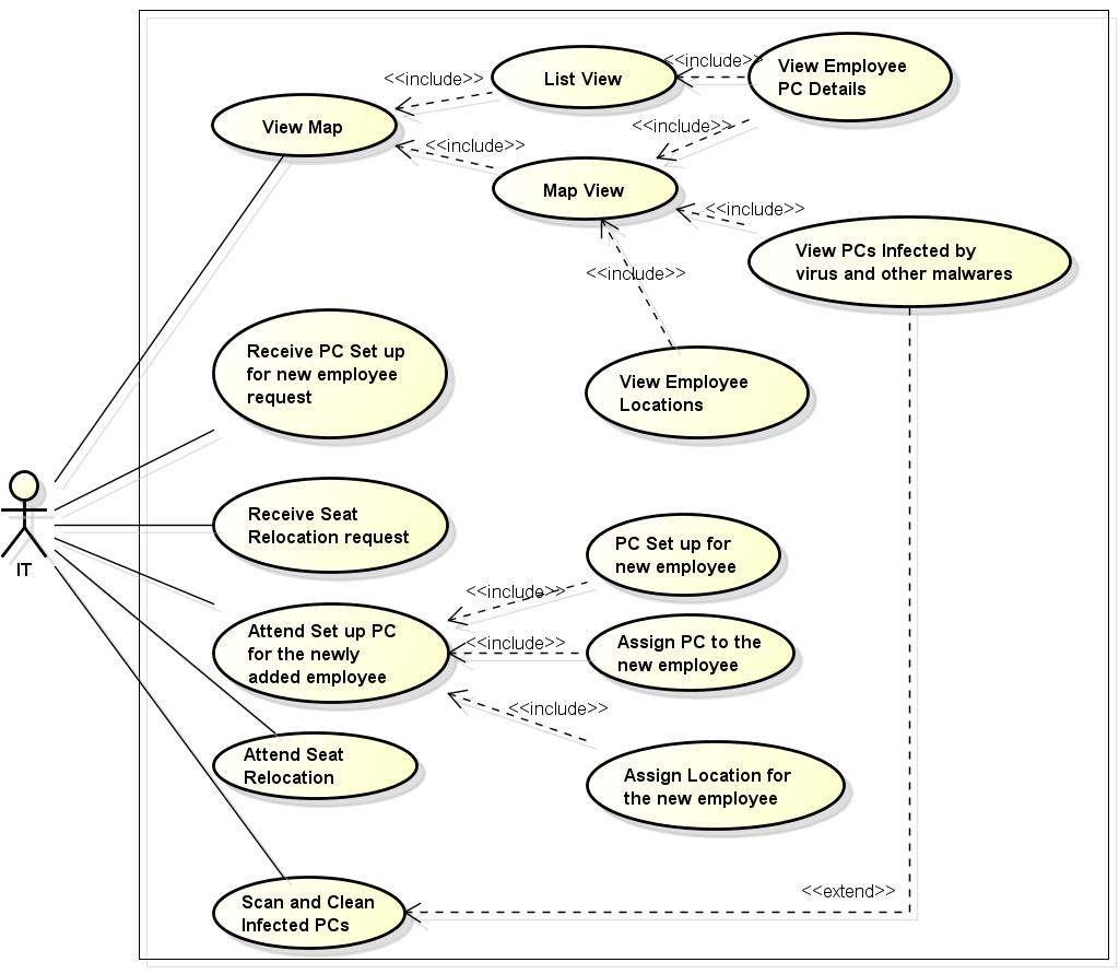 hight resolution of uml use case diagram