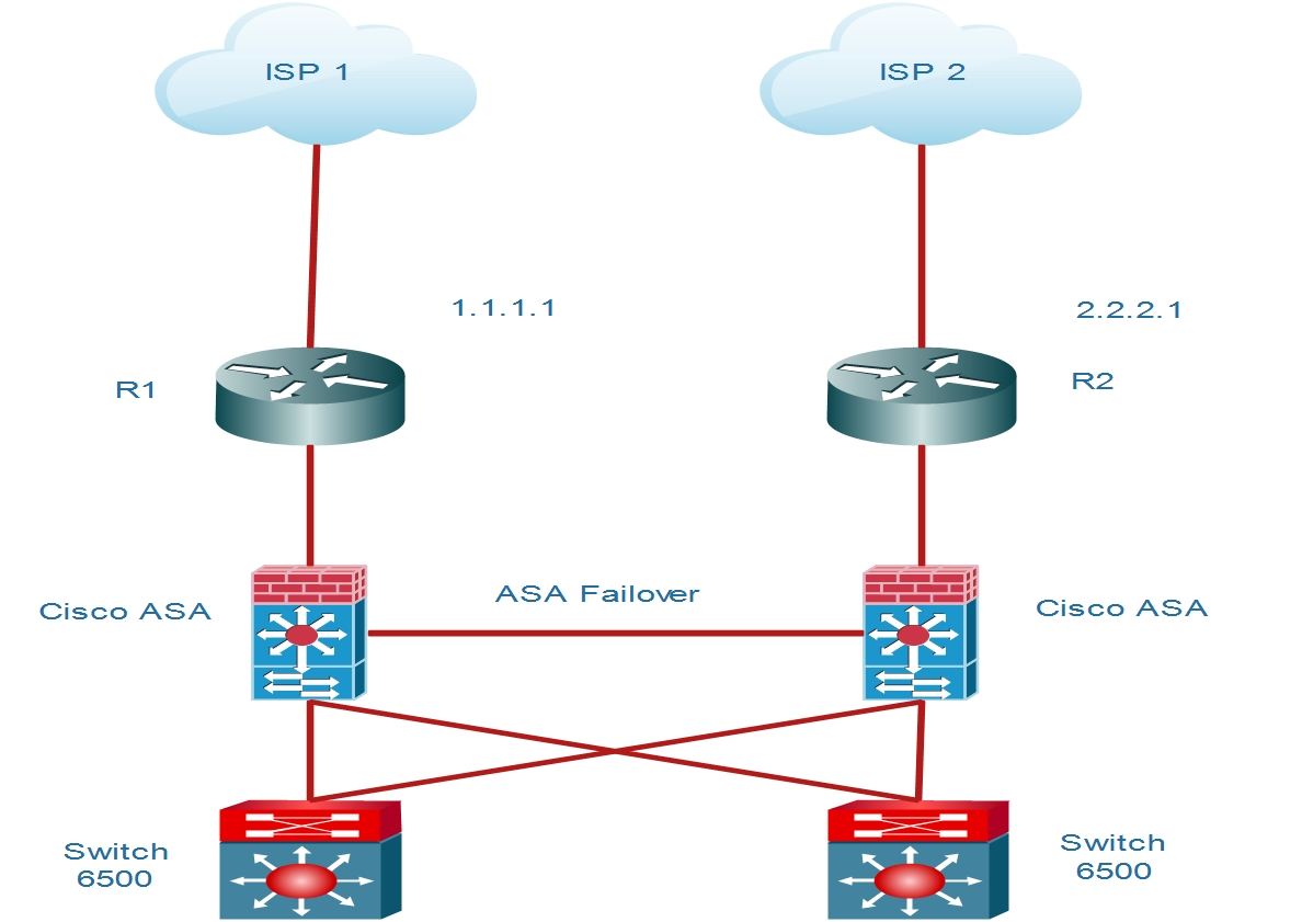 mpls network diagram visio mitsubishi triton radio wiring cisco dual internet connections in active standby mode