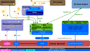 Module Stacking in Linux device drivers  Unix & Linux Stack Exchange