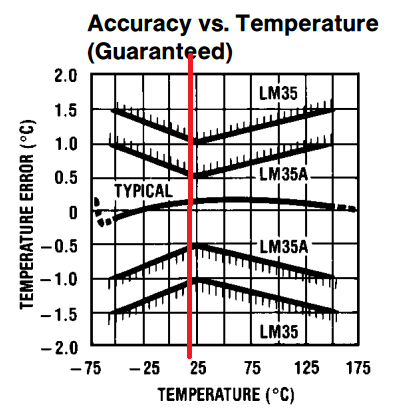 Temperature sensors TMP36 and LM35 have temperature diff