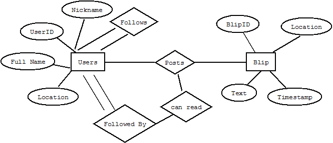 Database Design Can 2 Relationships Be Related In An ER Diagram