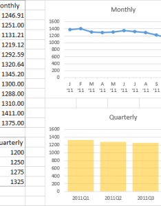 Monthly and quarterly data charts also plotting in excel super user rh superuser