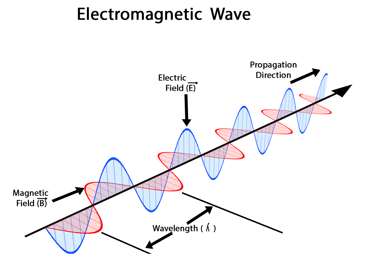How Do Electromagnetic Waves Wave