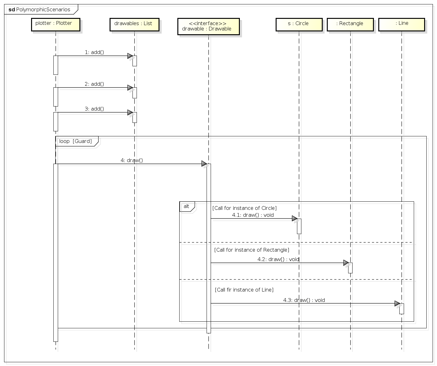 hight resolution of sequence diagram to represent polymorphic scenarios