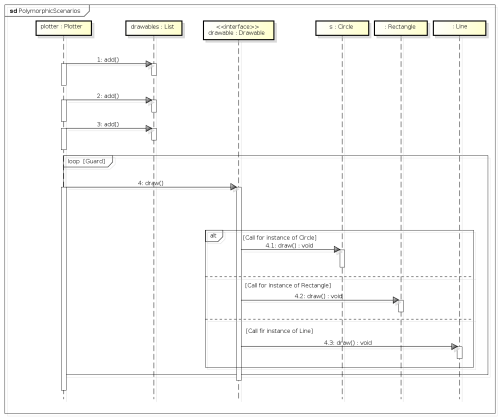 small resolution of sequence diagram to represent polymorphic scenarios