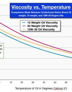 Enter image description here also oil viscosity engine warm up before change motor vehicle rh mechanicsackexchange