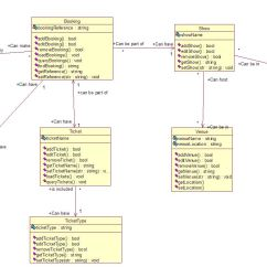 Class Diagram For Flight Reservation System Sony Xplod 52wx4 Stereo Wiring Feedback On Uml Stack Overflow
