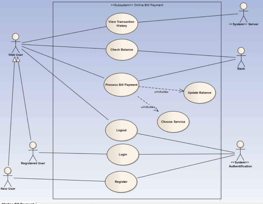 medium resolution of how to create the authentification step in a uml use case diagram uml use case diagram on uml use case diagram how to draw constraints