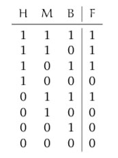 Propositional logic: Finding a formula F with statement