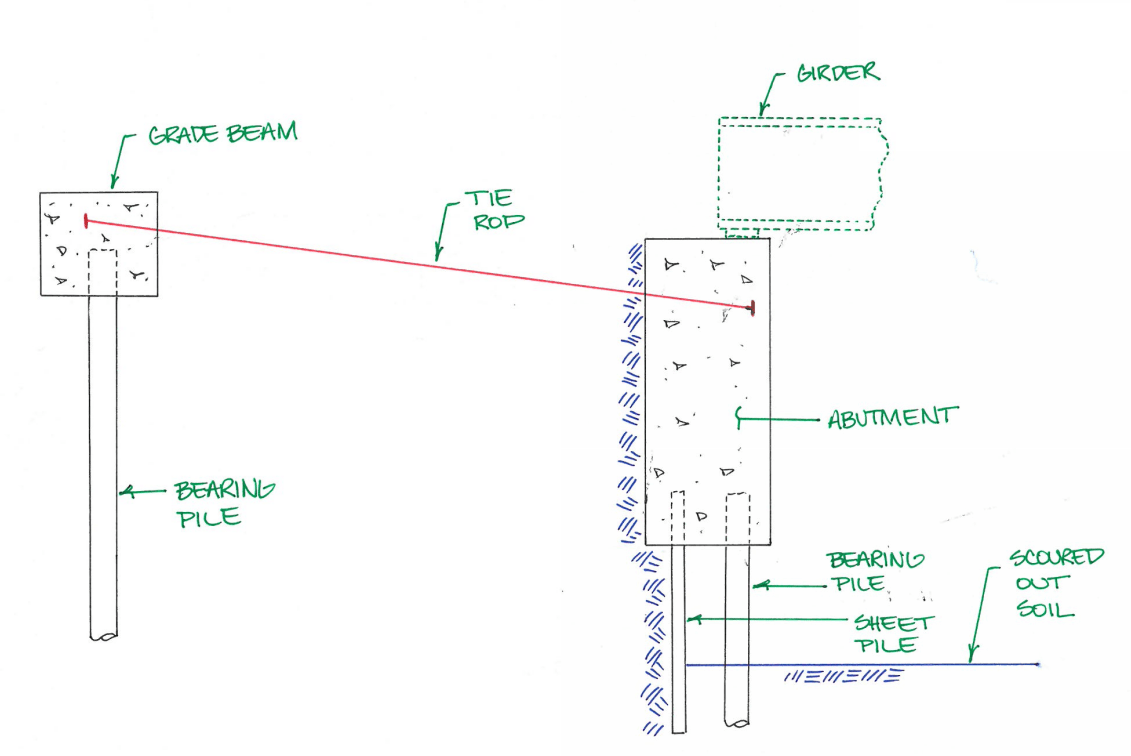 hight resolution of abutment section