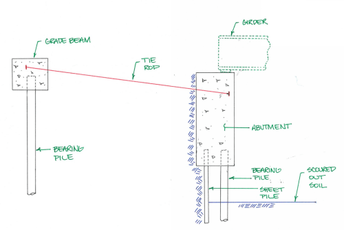 small resolution of abutment section