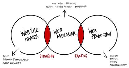 Performance Management Diagram, Performance, Free Engine