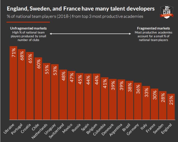 Процессы поиска талантов в 2020 году. Португалия и Франция - как разные примеры работы с академиями