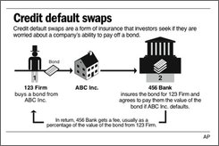 What are credit default swaps? (Damiko Morris, AP)