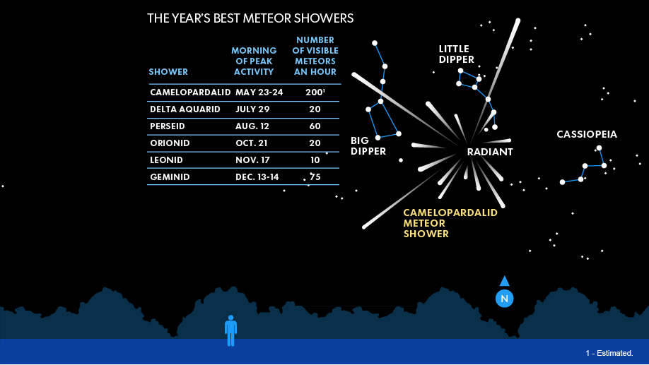 USA Today chart of meteor showers left in 2014, with star map of how to find Camelopardalid Shower this weekend.