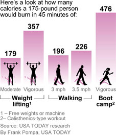 https://i0.wp.com/i.usatoday.net/yourlife/graphics/2010/1028-fitness-calories/45-minute-workout.jpg