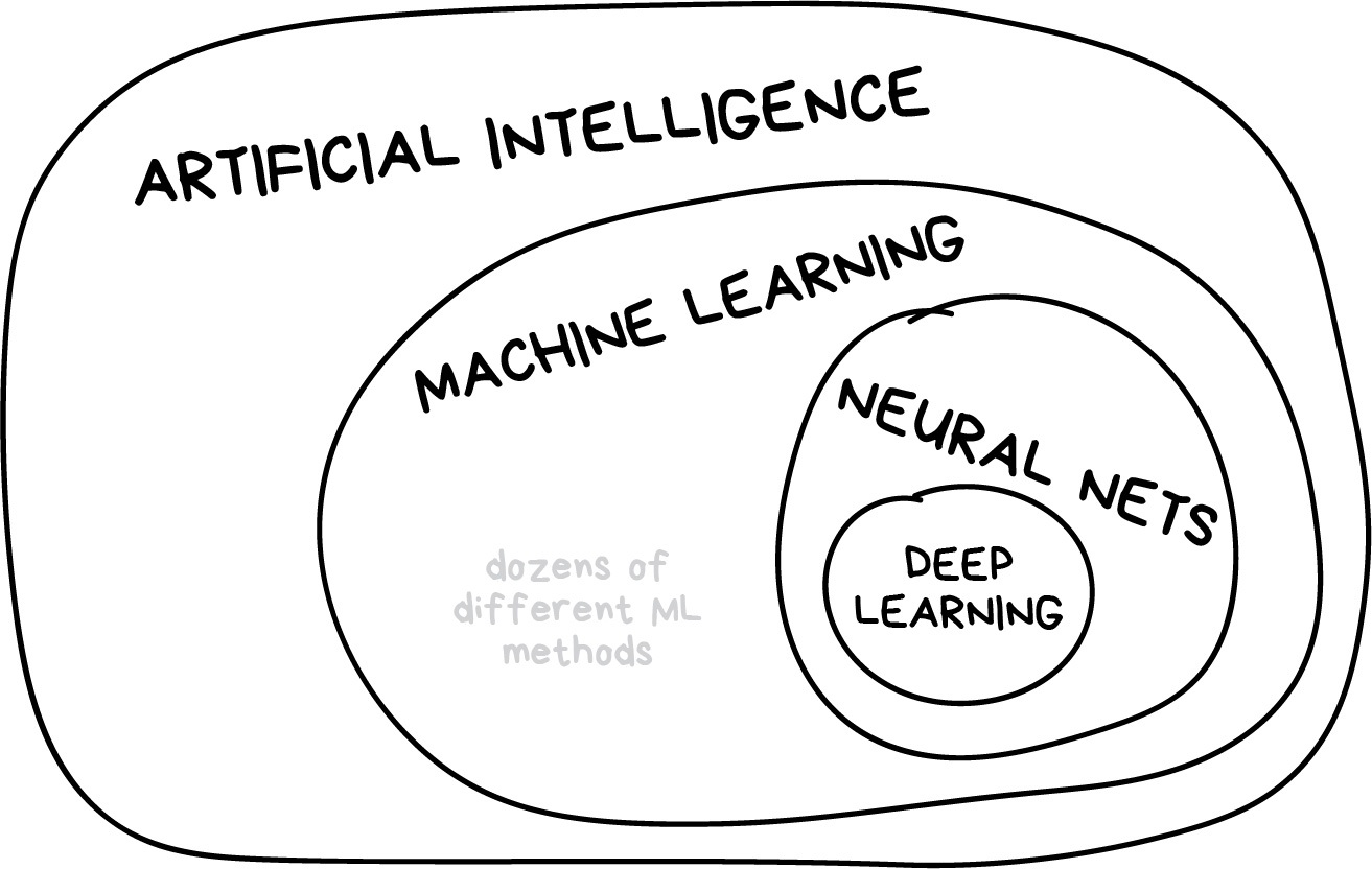 Machine Learning for Everyone :: In simple words. With