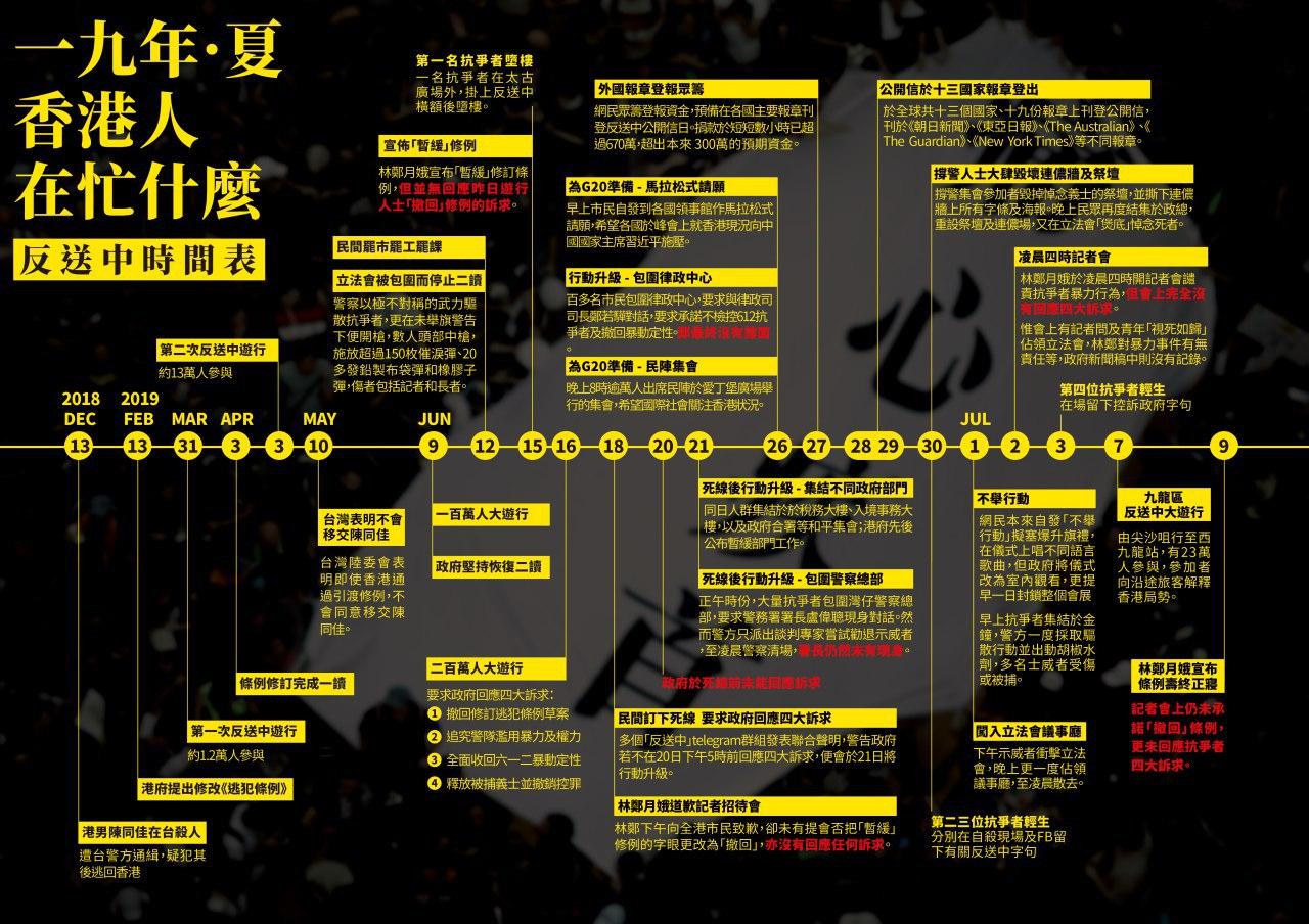 《我係香港人》2019 反送中。催淚彈下的一國兩制/沃草專題報導