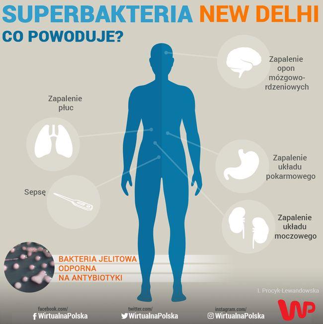 Znalezione obrazy dla zapytania Demotywatory-bakteria New Delhi