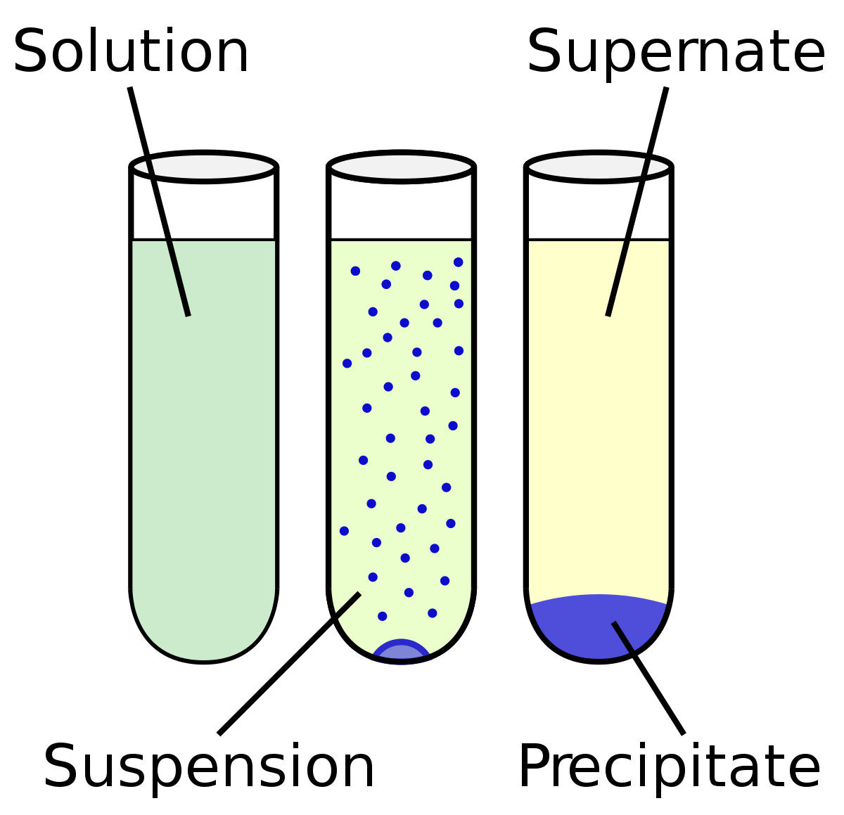hight resolution of chemistry mixture solution