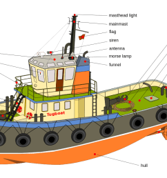 drawing sailboats tugboat wikipedia diagram of components [ 1280 x 742 Pixel ]
