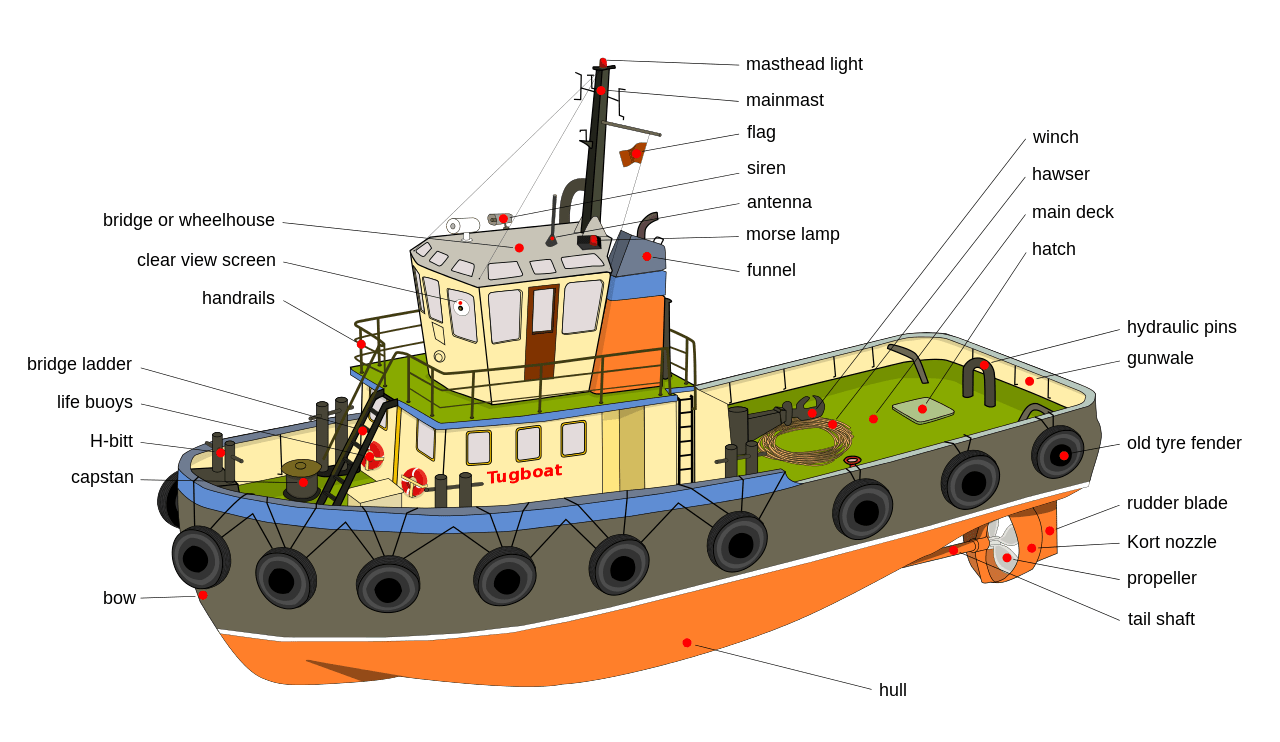 hight resolution of drawing sailboats tugboat wikipedia diagram of components