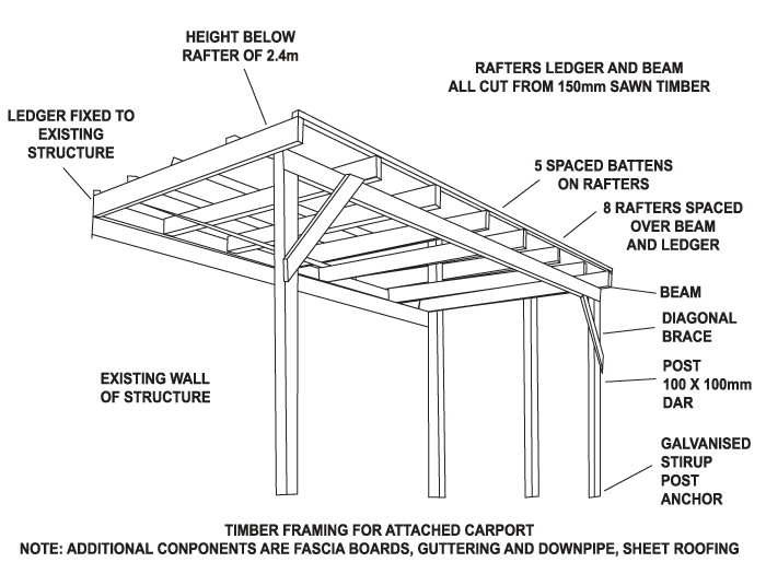 Transparent Roofing Carport Transparent Png Clipart Free