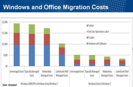 gartner windows 7 migration costs