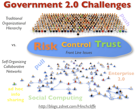 Government 2.0 Challenges: Risk, Control, Trust