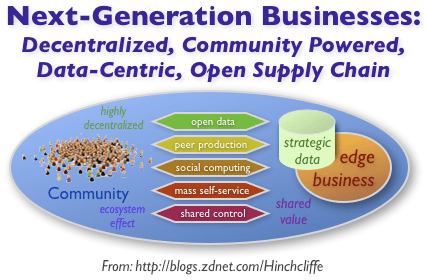 Next-Generation Businesses Powered by Open APIs, Social Computing, Self-Service, Open Data