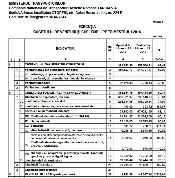 Tarom: pierderi de 50 milioane lei după primul trimestru, mai mari decât pe întreg anul 2015 și de 29 de ori peste buget