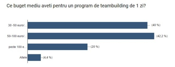 Firmele își vor duce și în acest an angajații în teambuilding-uri la munte, la mare sau în Delta Dunării. Cât cheltuiesc pentru petreceri