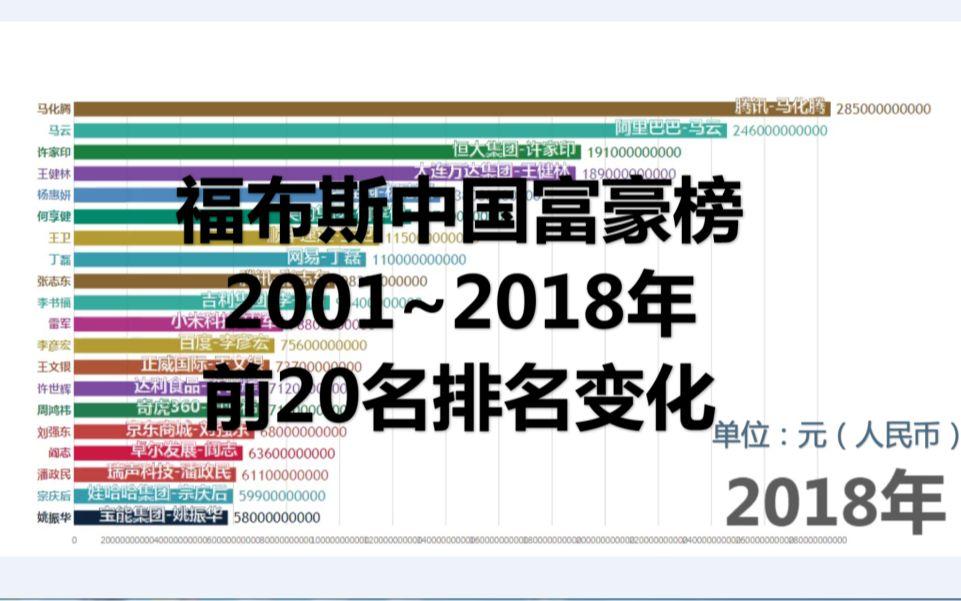 福布斯中國富豪榜2001~2018年前20名排名變化_嗶哩嗶哩 (゜-゜)つロ 干杯~-bilibili