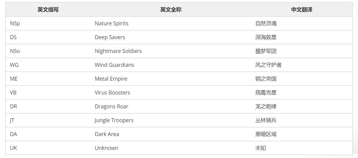 数码兽数据库-数码兽图鉴说明-小柚妹站