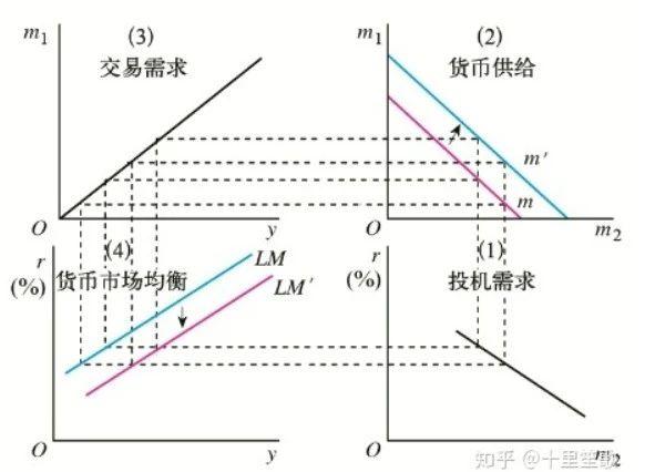 【宏觀經濟學】宏觀經濟分析的重要模型:IS-LM模型 - 嗶哩嗶哩