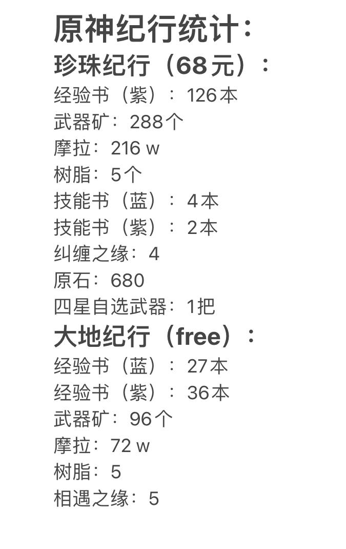 原神纪行奖励统计+月卡党每版本收益计算-小柚妹站