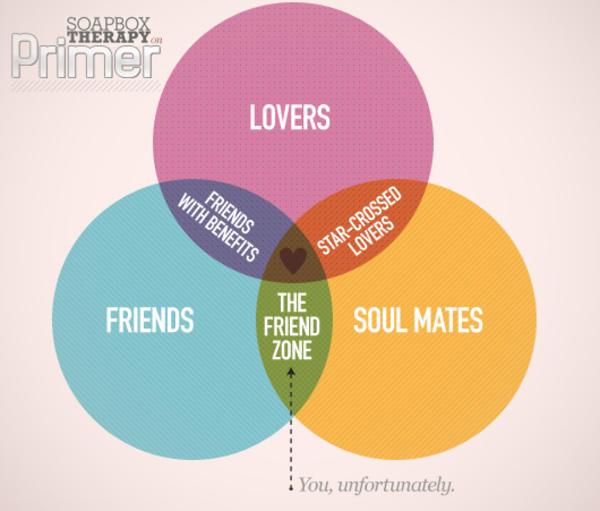 friend venn diagram