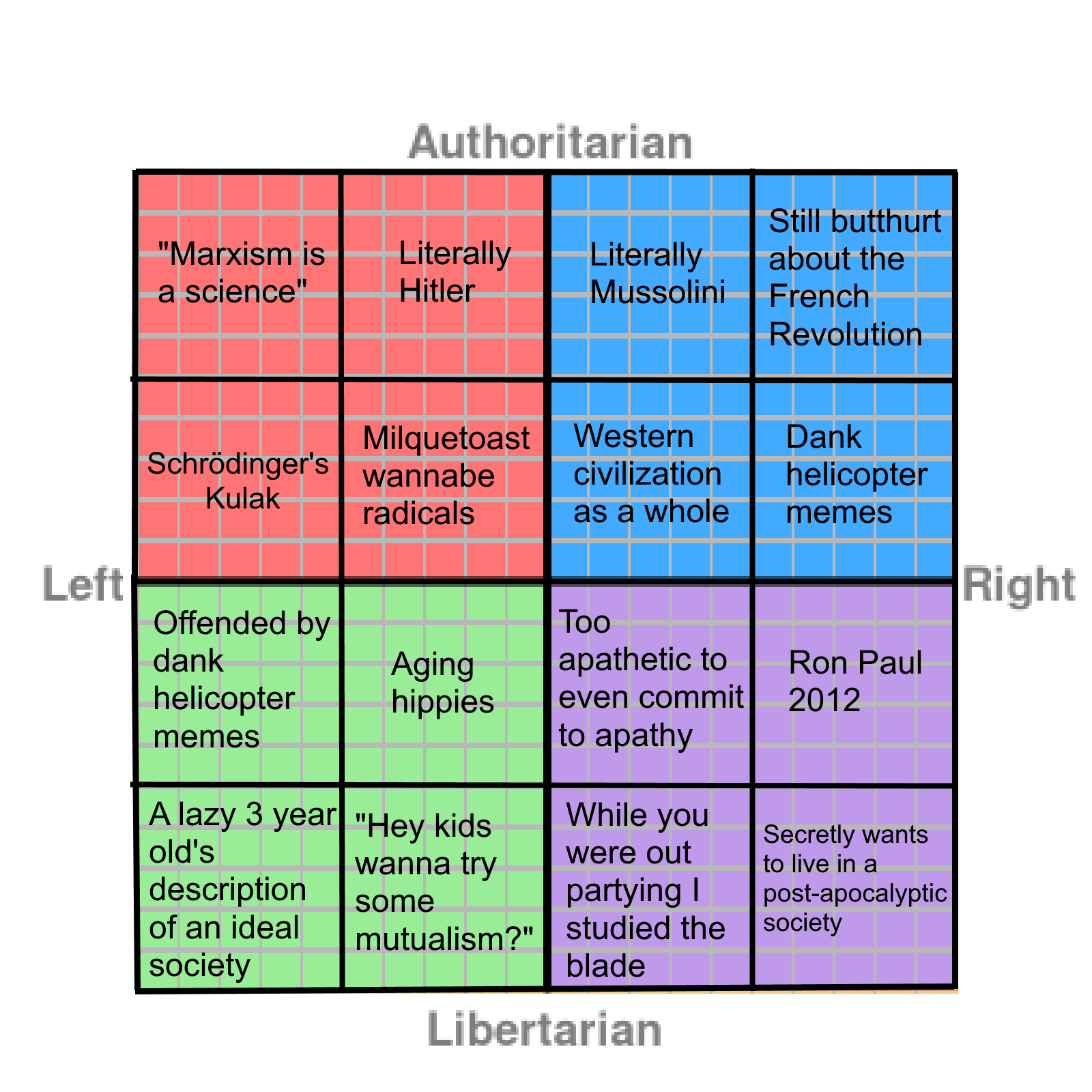 Political Compass Meme