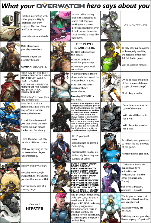 What Your OVERWATCH Hero Says About You Overwatch Know