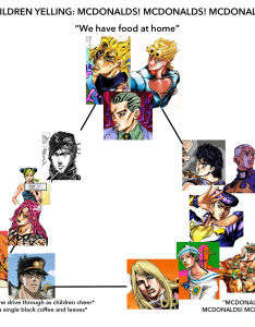 Jojo protagonists villains on the mcdonalds chart also alignment ibovnathandedecker rh